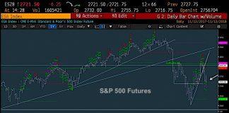 s&p 500 futures index trading stock market correction analysis chart_november 14
