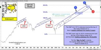 s&p 500 index fibonacci extension price target resistance correction chart