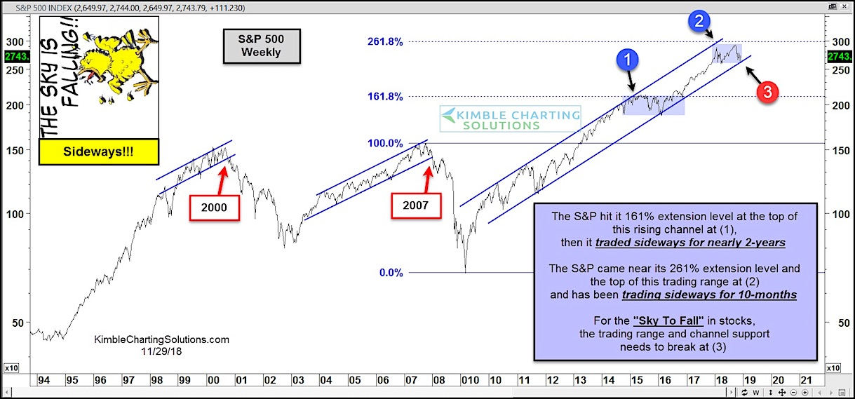 s&p 500 index fibonacci extension price target resistance correction chart