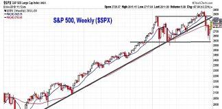 s&p 500 index investing chart stock market bearish bounce chart_november 9