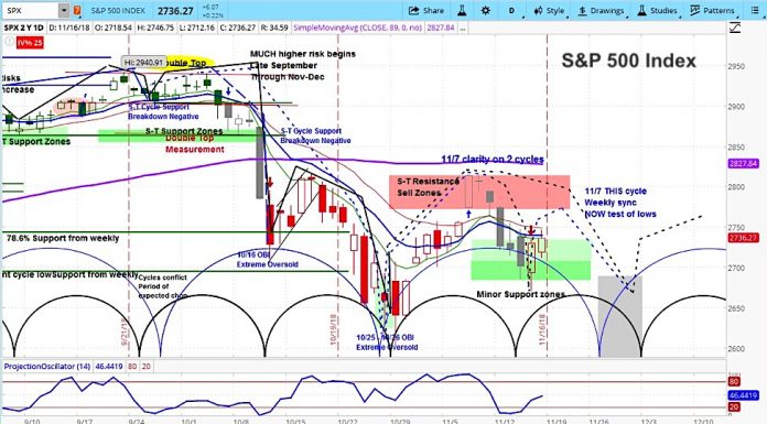 s&p 500 index stock market cycle forecast outlook chart week november 19 investing