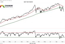 s&p 500 index stock market divergence year end rally chart_november 26