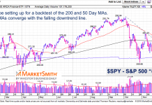 s&p 500 index stock market rallly analysis technical resistance_november 29