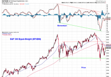s&p 500 index technical analysis price support november 30