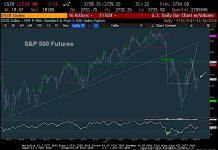 s&p 500 index trading analysis stock market bottom november 16