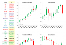 s&p 500 quarterly price bar trend chart analysis_bearish investing 4th quarter 2018