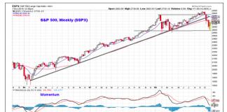 sp 500 short term trends chart broken stock market correction november