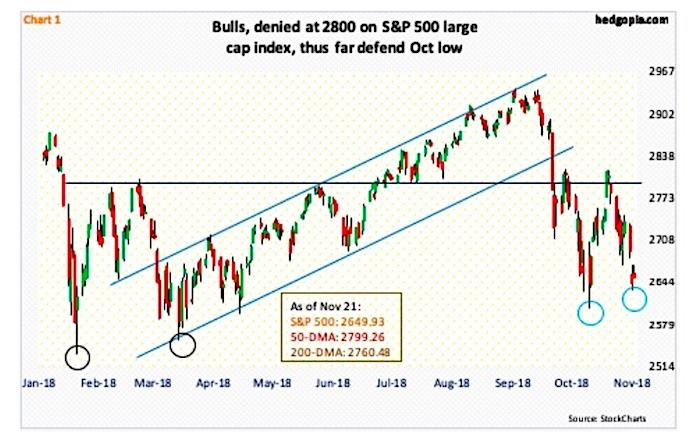 stock market correction price technical analysis forecast chart november 26