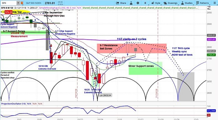 stock market cycles forecast projection month november trading chart