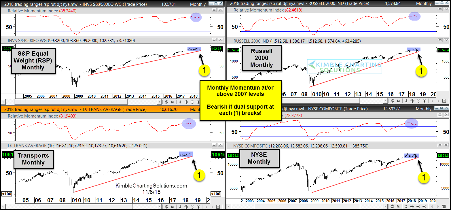 stock market indexes momentum at 2007 levels in year 2018 bearish correction chart