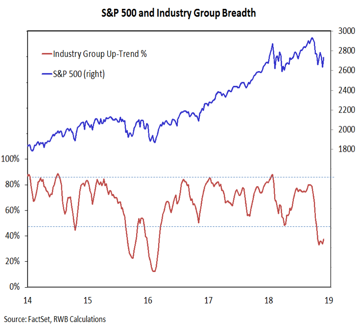stock market sectors breadth investing trends year 2018 december forecast