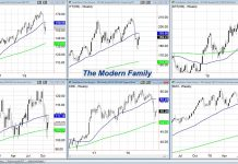 stock market sectors indexes performance analysis week november 9 investing