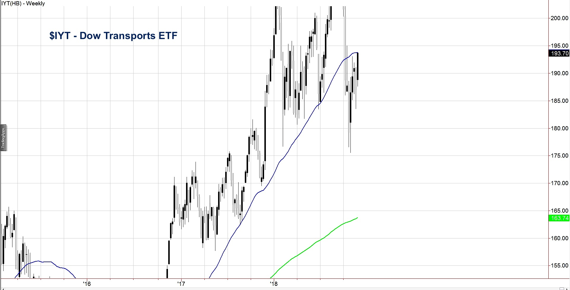 transportation etf iyt investing outlook chart big price level test