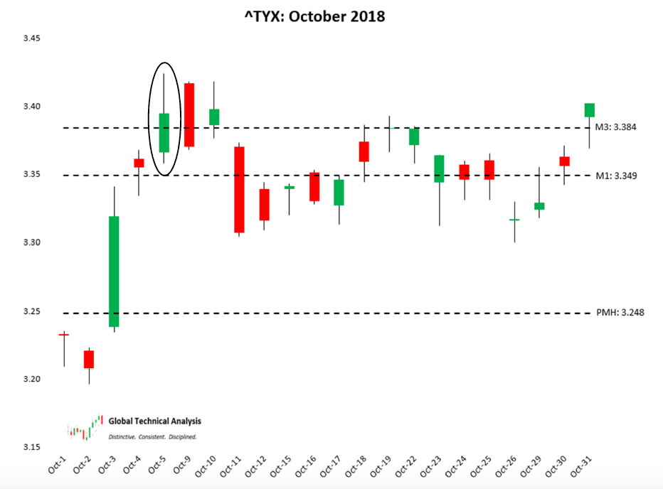 treasury bond yields top highs october chart