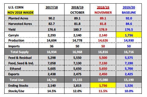us corn november wasde report data planted acres yield production table