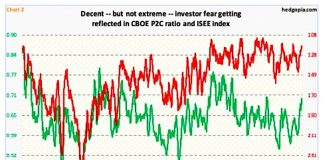 us equities put call ratio chart week november 26