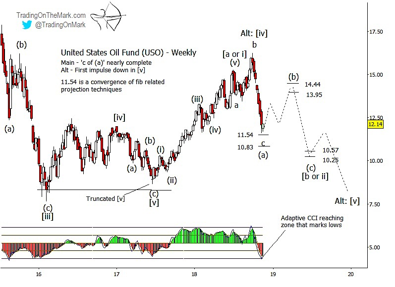 uso united states oil fund etf elliott wave bear market decline forecast chart