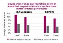 valuations pe canadian stock market tsx vs united states spx chart