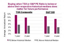 valuations pe canadian stock market tsx vs united states spx chart