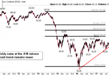 wti crude oil prices fibonacci retracement resistance targets_november 5