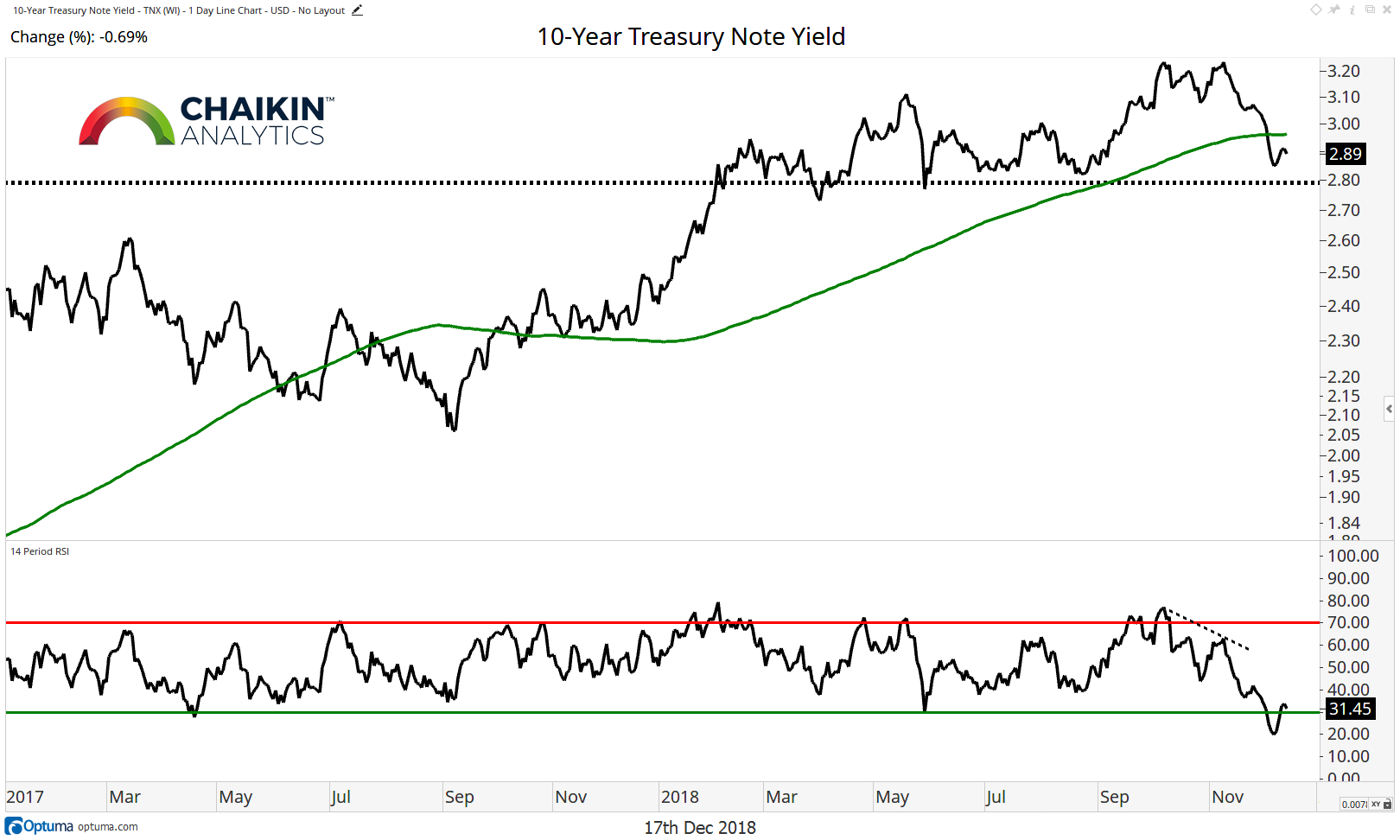 10 year treasury yield decline analysis trend lower month december year 2018