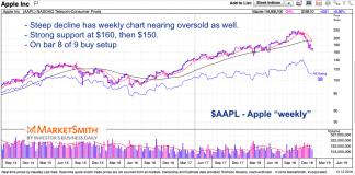 apple stock decline aapl trading low analysis investing chart_december 13