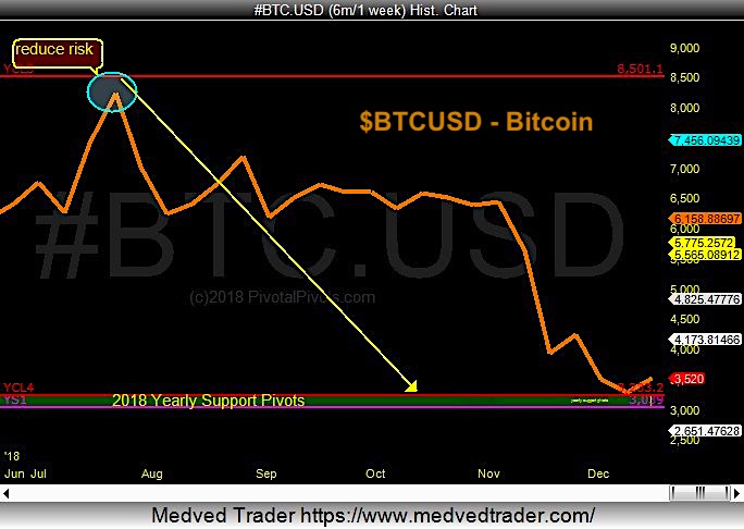 bitcoin bottom forecast chart december_big rally coming