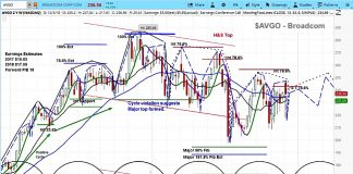 broadcom stock research investing outlook cycles forecast chart year 2019