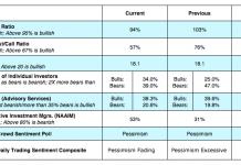 cboe equity options indicators bearish december 3 put call vix