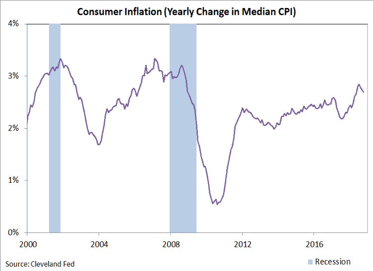 consumer inflation trends chart 20 years through 2019