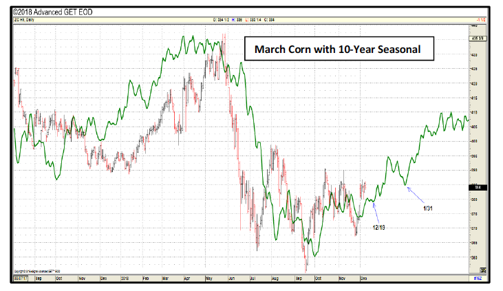 corn futures price seasonality chart 20 years commodities trader marcus ludtke