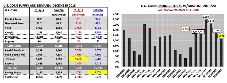 corn supply demand yield production data year end 2018 analysis reseach
