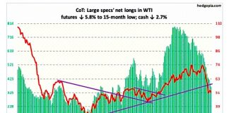 crude oil futures net long positions cot report chart december 14 analysis