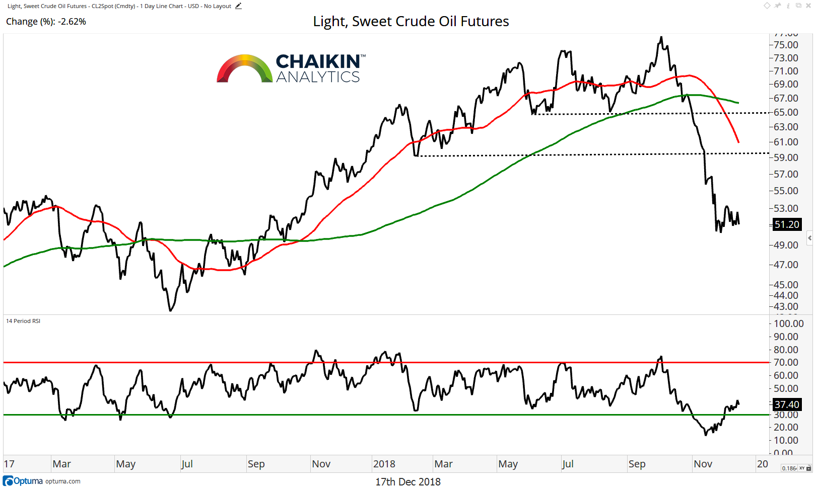 crude oil price correction decline trend bearish month december year 2018