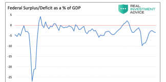 federal surplus deficit percent of gdp chart through december 2018
