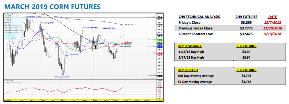 march 2019 corn futures bullish trading setup price higher chart