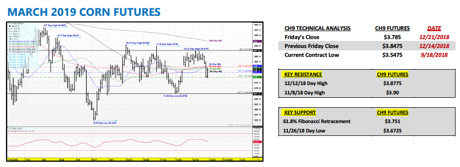 march corn futures trading analysis research year 2019 outlook