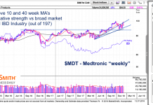 medtronic stock research investing chart price trend analysis_december