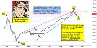 nasdaq 100 etf qqq price trend support line broken stock market correction_december 21
