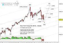 nyse composite stock market elliott wave wave 4 bottom low december wave 5 target chart