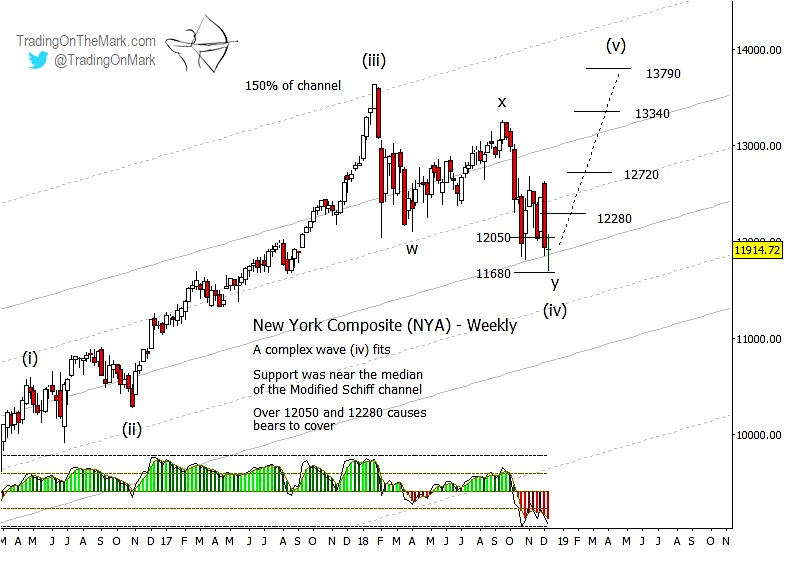 nyse composite stock market elliott wave wave 4 bottom low december wave 5 target chart