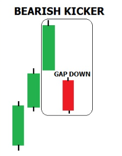 quantifying candlestick patterns_gap down bearish_trading system