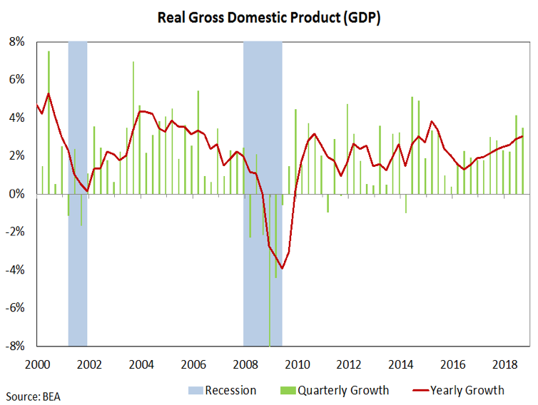 real gross domestic product trends united states recessions analysis history