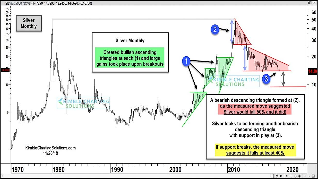 silver bearish measured move chart decline lower price targets_december 2018
