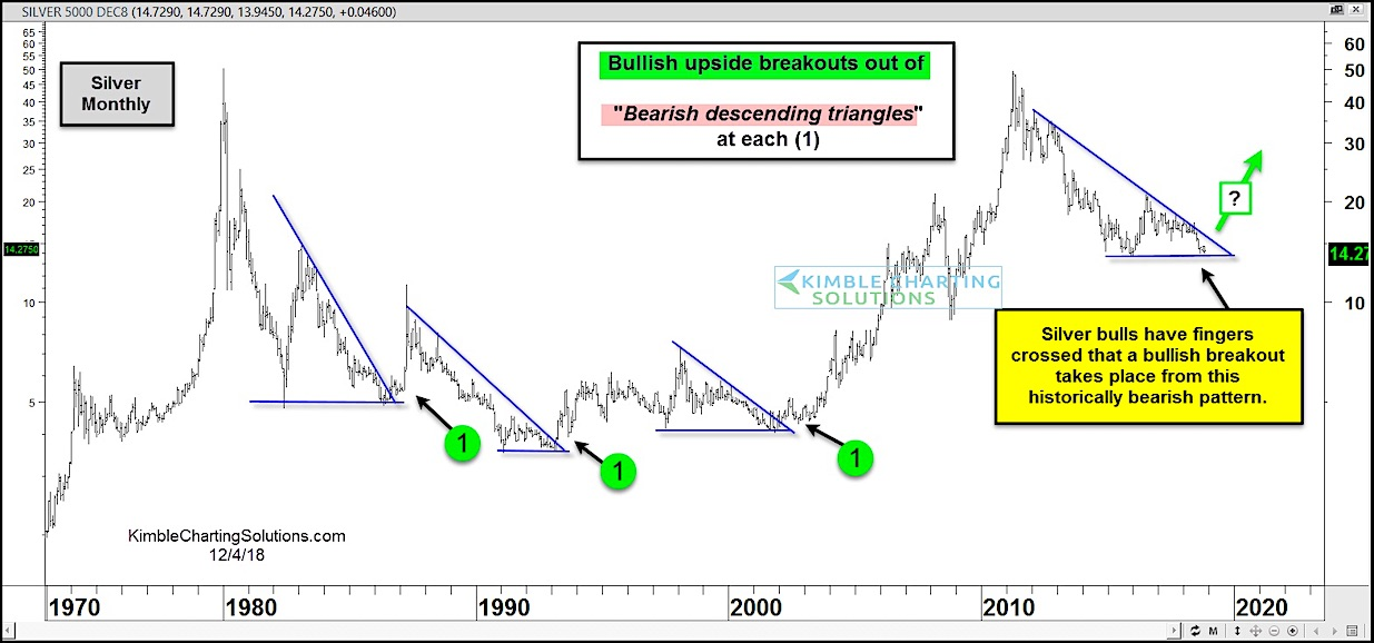 silver price breakouts bearish descending wedge patterns history chart