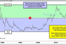 silver prices history trading ranges breakouts plateaus targets chart_december 2018