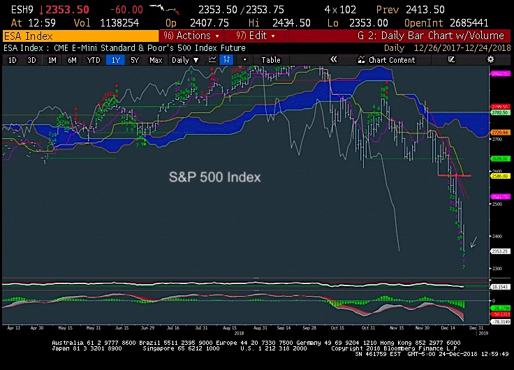 Sp 500 Trading Outlook Stock Plunge Nears Exhaustion See It Market