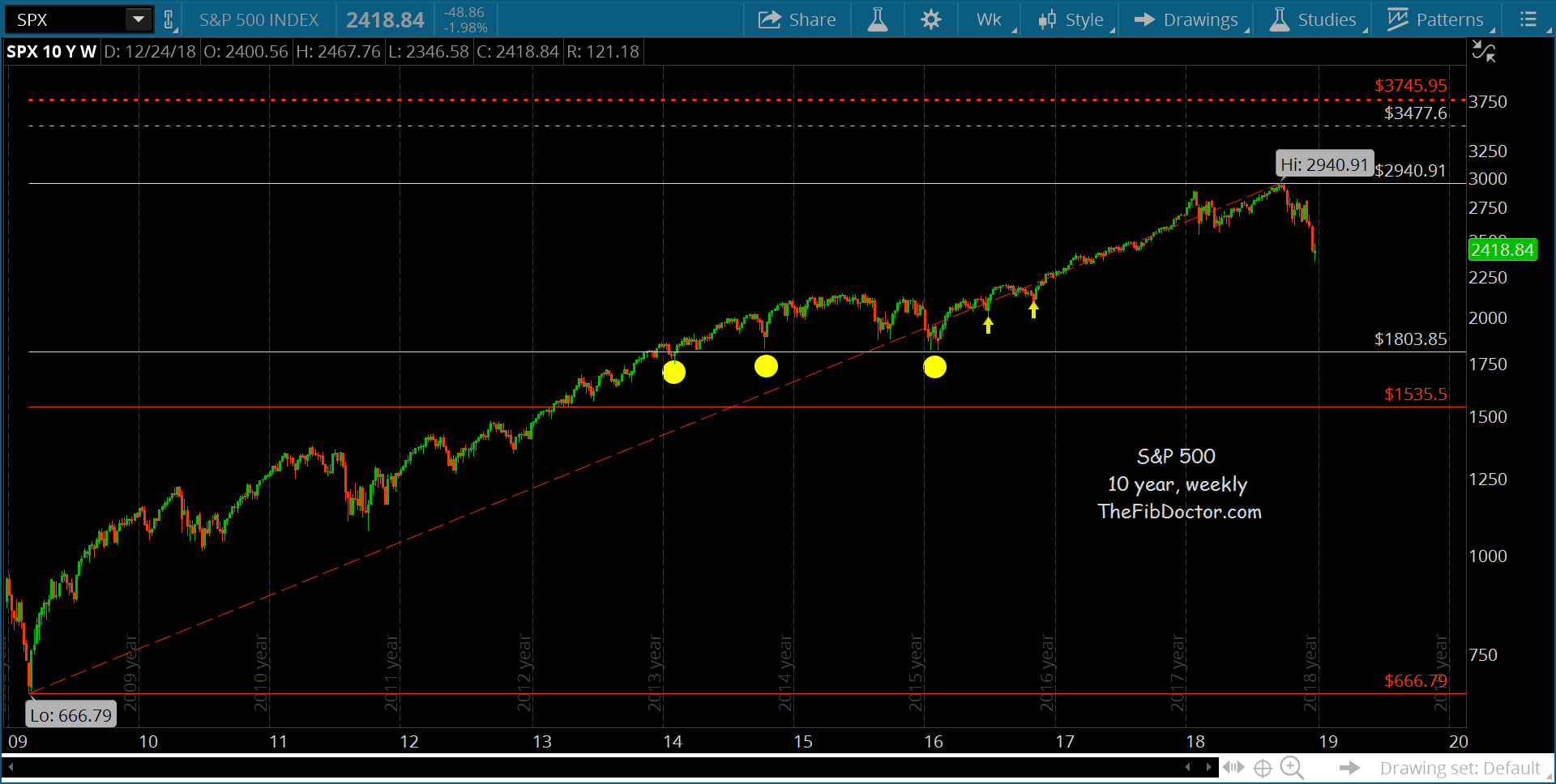 s&p 500 index deep correction bear market fibonacci price targets stocks investing chart_year 2019