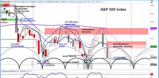 s&p 500 index forecast week december 10 stock market volatility higher