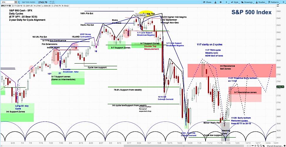 s&p 500 index forecast week december 3 selloff decline chart